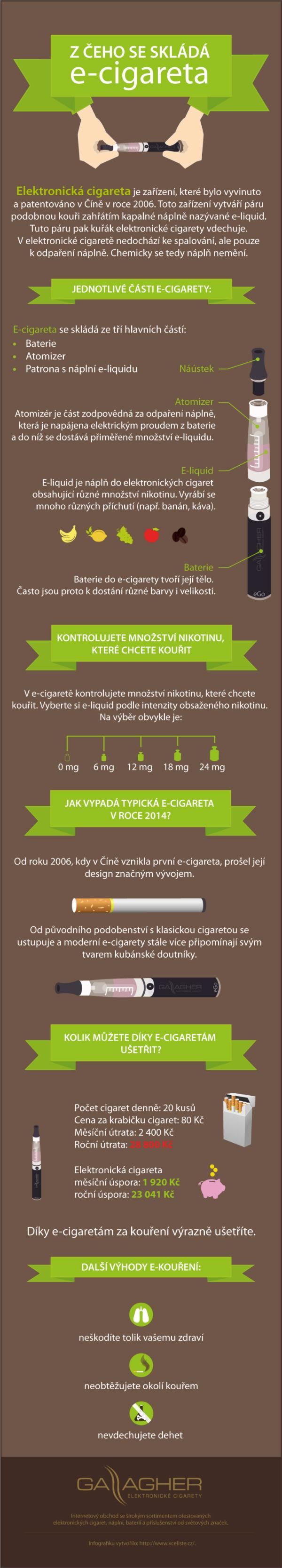 Infografika: Z čeho se skládá elektronická cigareta?